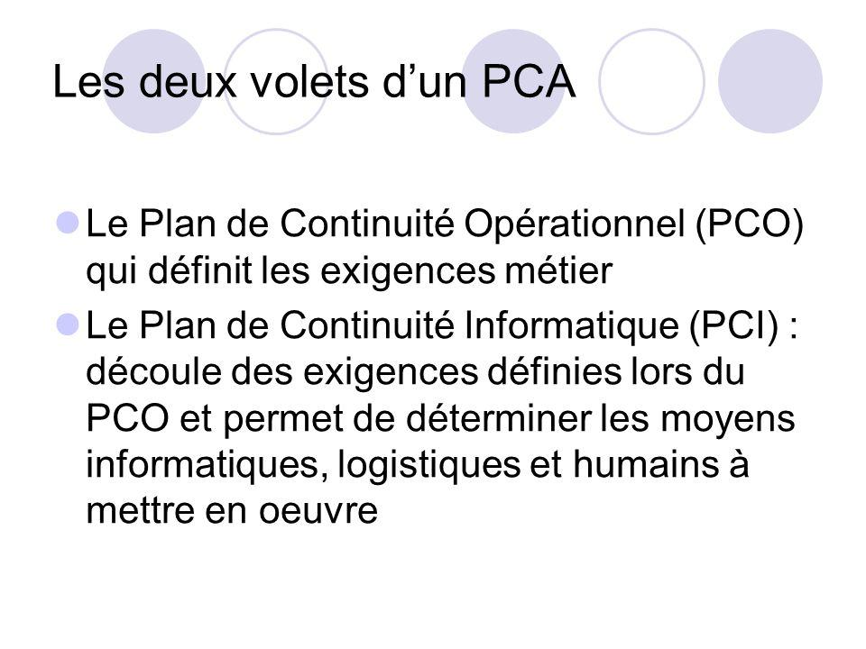 Les deux volets dun PCA Le Plan de Continuité Opérationnel (PCO) qui définit les exigences métier Le Plan de Continuité Informatique (PCI) : découle d