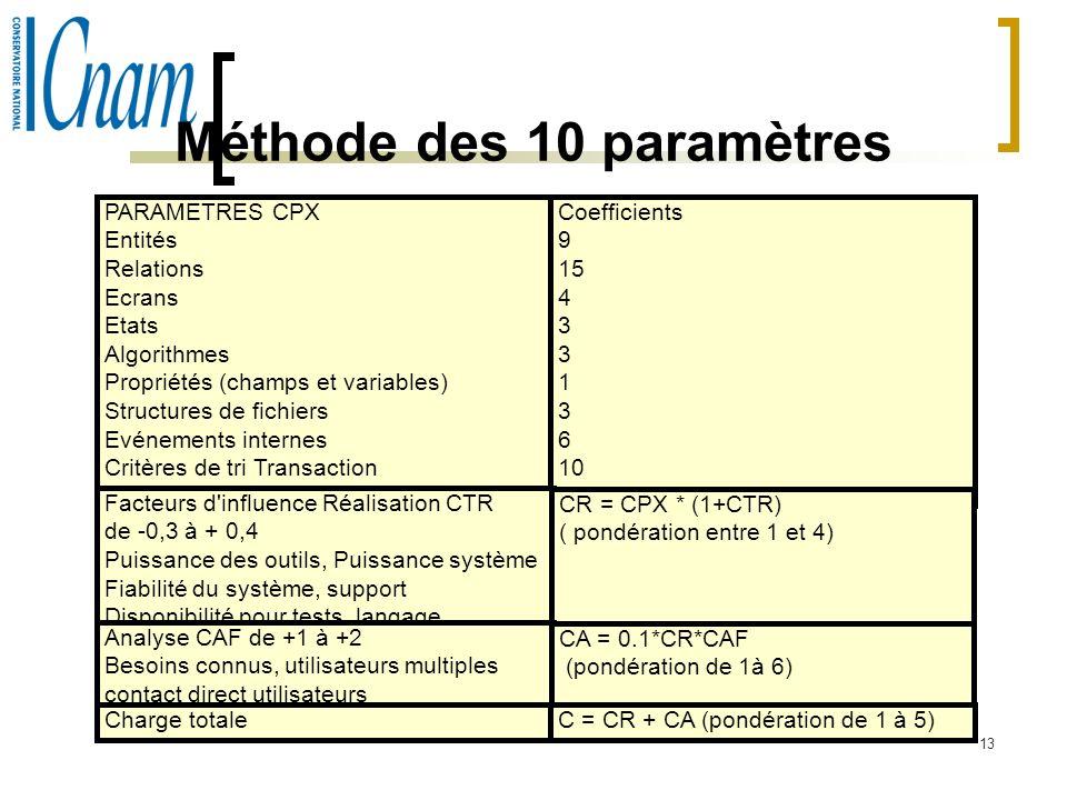 13 Méthode des 10 paramètres PARAMETRES CPX Entités Relations Ecrans Etats Algorithmes Propriétés (champs et variables) Structures de fichiers Evénements internes Critères de tri Transaction critères de tri batch Coefficients 9 15 4 3 1 3 6 10 Facteurs d influence Réalisation CTR de -0,3 à + 0,4 Puissance des outils, Puissance système Fiabilité du système, support Disponibilité pour tests, langage CR = CPX * (1+CTR) ( pondération entre 1 et 4) Analyse CAF de +1 à +2 Besoins connus, utilisateurs multiples contact direct utilisateurs CA = 0.1*CR*CAF (pondération de 1à 6) Charge totaleC = CR + CA (pondération de 1 à 5)