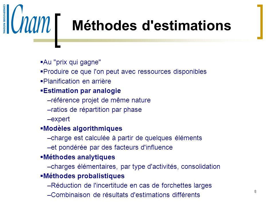 9 Méthodes d estimation développements applicatifs Estimation par analogie –Ratios par phases –Ratios par activités –le jugement de l expert Méthodes analytiques –démarche –Estimation activité par activité –Estimation tâche par tâche Modèles algorithmiques –Méthodes de points de fonction d ALBRECHT –Méthode des 10 paramètres –Méthode DIEBOLD –Méthode RACINES –Méthode MERISE –Méthode COCOMO de BOEHM