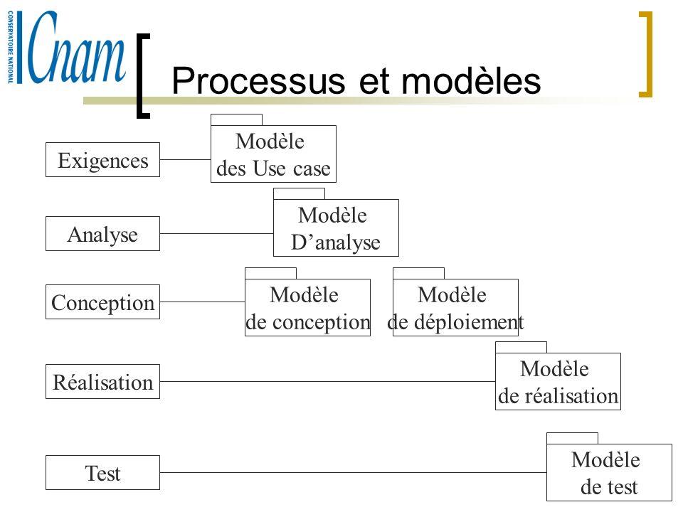 10 Processus et modèles Exigences Analyse Conception Réalisation Test Modèle des Use case Modèle Danalyse Modèle de conception Modèle de déploiement M