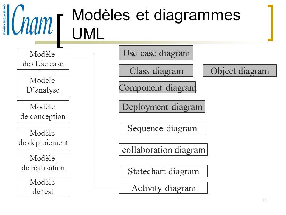 11 Modèles et diagrammes UML Modèle des Use case Modèle Danalyse Modèle de conception Modèle de déploiement Modèle de réalisation Modèle de test Use c