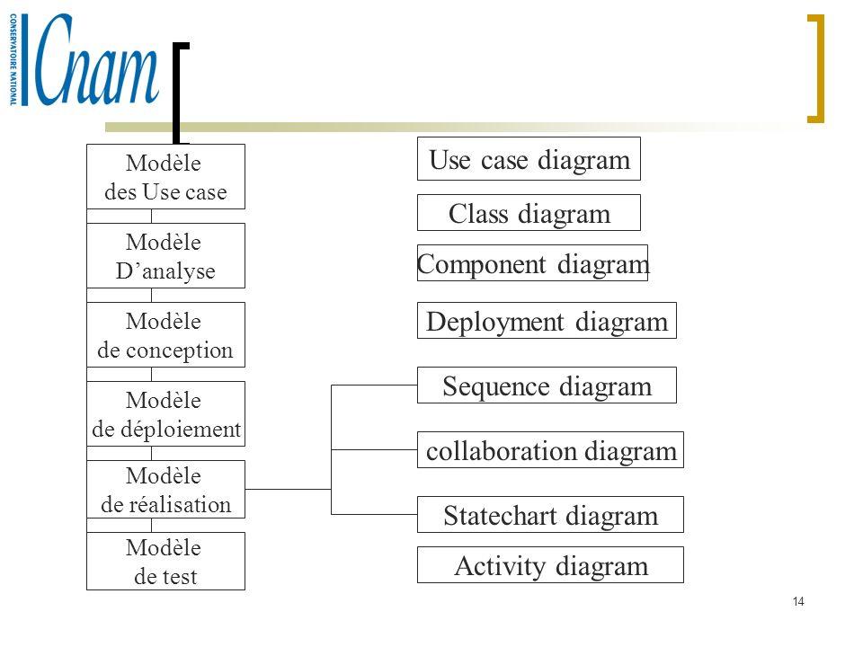 14 Modèle des Use case Modèle Danalyse Modèle de conception Modèle de déploiement Modèle de réalisation Modèle de test Use case diagram Class diagram