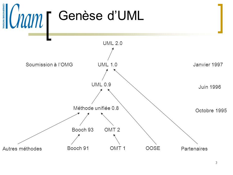 3 Genèse dUML Autres méthodes Booch 91OMT 1OOSE Booch 93OMT 2 Méthode unifiée 0.8 UML 0.9 UML 1.0 UML 2.0 Partenaires Octobre 1995 Juin 1996 Janvier 1