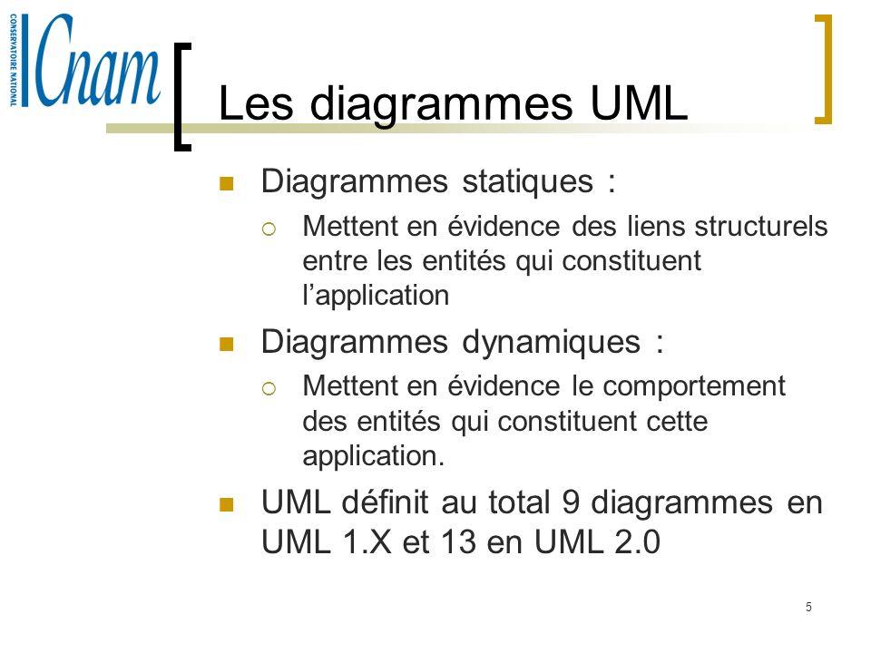 5 Les diagrammes UML Diagrammes statiques : Mettent en évidence des liens structurels entre les entités qui constituent lapplication Diagrammes dynami
