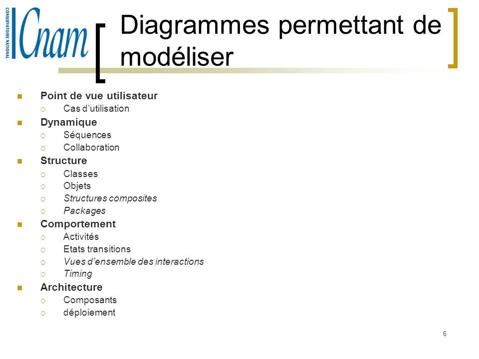 6 Diagrammes permettant de modéliser Point de vue utilisateur Cas dutilisation Dynamique Séquences Collaboration Structure Classes Objets Structures c