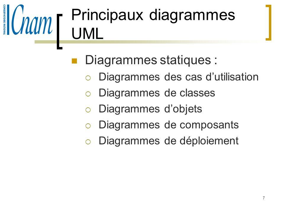 7 Principaux diagrammes UML Diagrammes statiques : Diagrammes des cas dutilisation Diagrammes de classes Diagrammes dobjets Diagrammes de composants D
