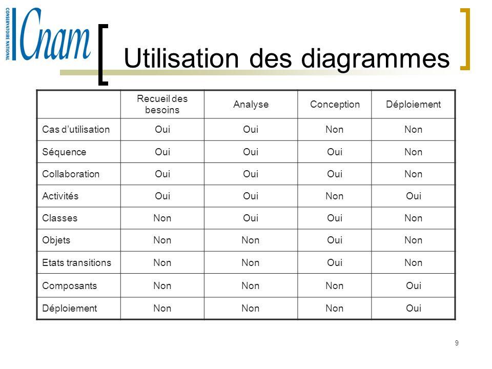 9 Utilisation des diagrammes Recueil des besoins AnalyseConceptionDéploiement Cas dutilisationOui Non SéquenceOui Non CollaborationOui Non ActivitésOu