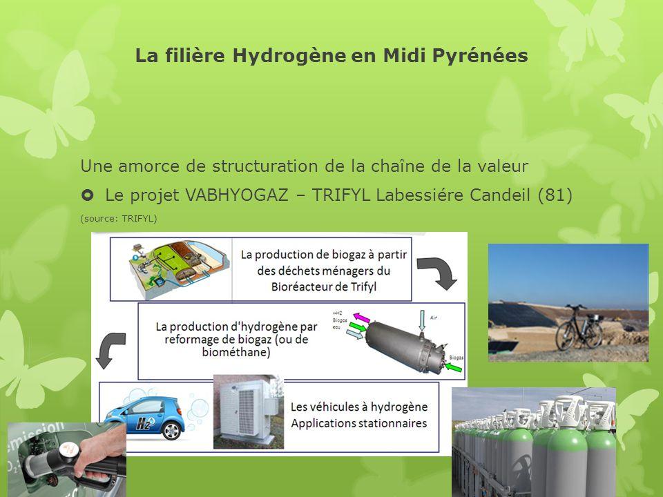 La filière Hydrogène en Midi Pyrénées Une amorce de structuration de la chaîne de la valeur Le projet VABHYOGAZ – TRIFYL Labessiére Candeil (81) (sour