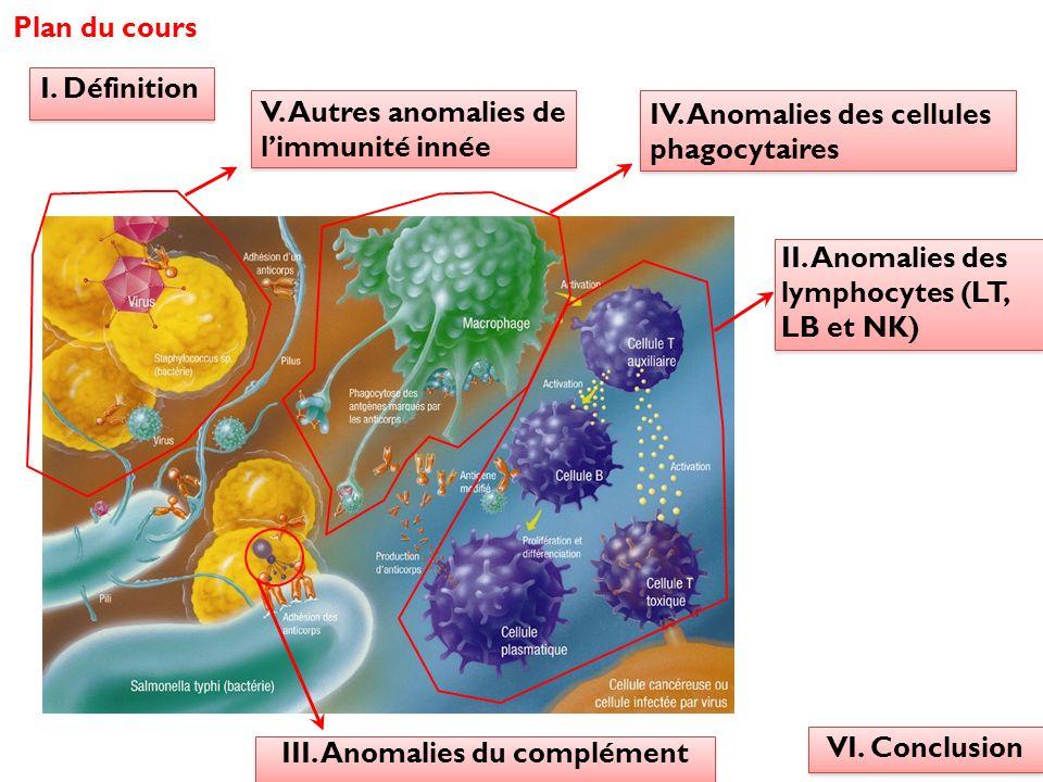 Plan du cours II. Anomalies des lymphocytes (LT, LB et NK) III. Anomalies du complément IV. Anomalies des cellules phagocytaires I. Définition V. Autr