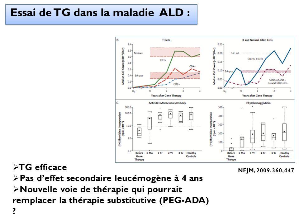 Essai de TG dans la maladie ALD : NEJM, 2009, 360, 447 TG efficace Pas deffet secondaire leucémogène à 4 ans Nouvelle voie de thérapie qui pourrait re