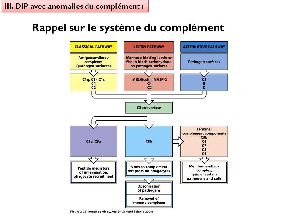 III. DIP avec anomalies du complément : Rappel sur le système du complément
