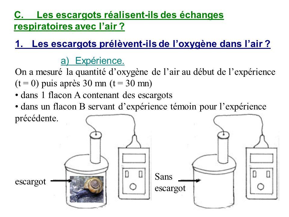C.Les escargots réalisent-ils des échanges respiratoires avec lair ? 1.Les escargots prélèvent-ils de loxygène dans lair ? a)Expérience. On a mesuré l