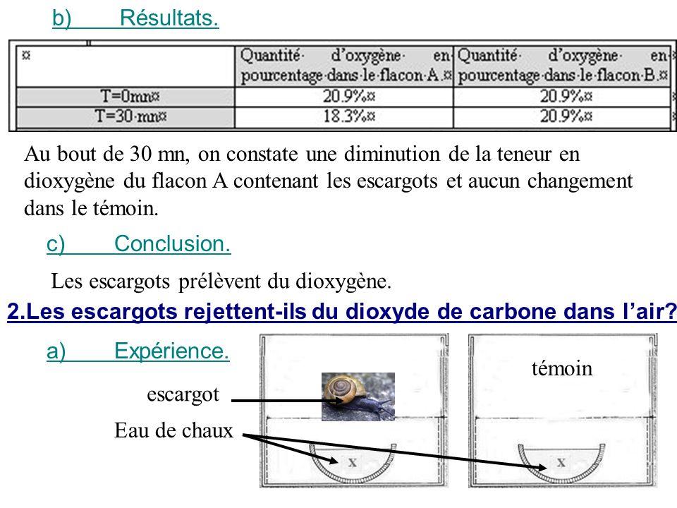b)Résultats. c)Conclusion. Au bout de 30 mn, on constate une diminution de la teneur en dioxygène du flacon A contenant les escargots et aucun changem
