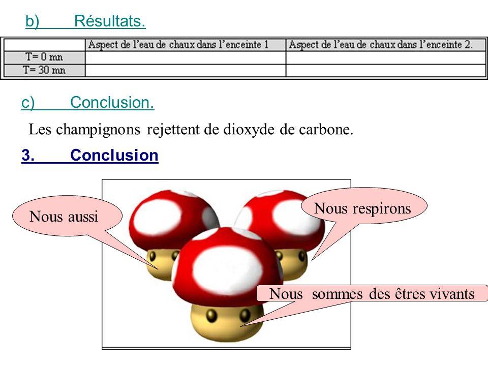 b)Résultats. c)Conclusion. Les champignons rejettent de dioxyde de carbone. 3.Conclusion Nous aussi Nous respirons Nous sommes des êtres vivants