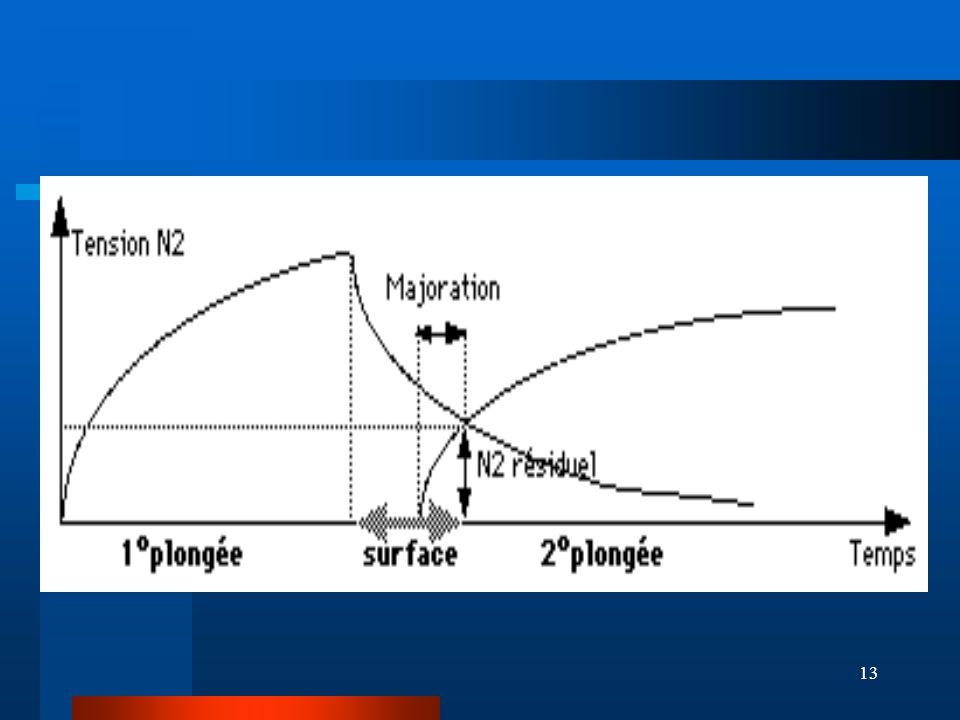 12 La majoration est un temps qui correspond à la durée d'une plongée fictive, équivalant à la tension d'azote résiduel dans le compartiment 120, à la