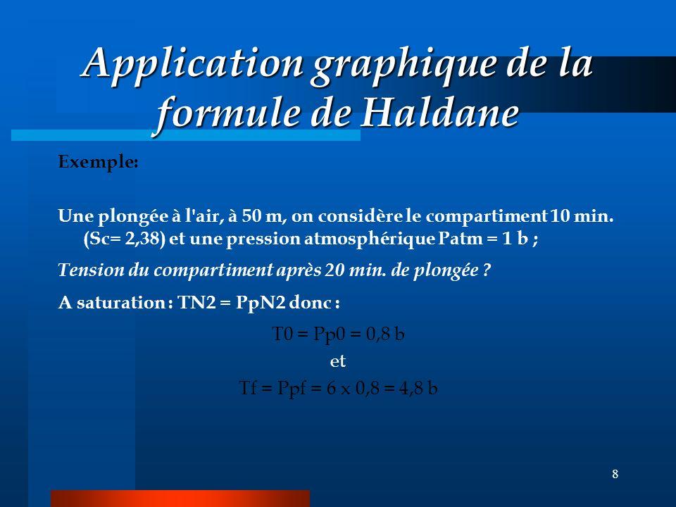 8 Application graphique de la formule de Haldane Exemple: Une plongée à l air, à 50 m, on considère le compartiment 10 min.