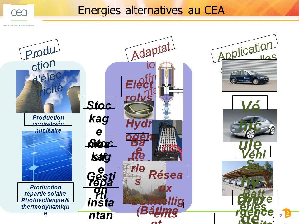 2 22 Adaptat ion offre/de mande Elect rolys e HT Hydr ogèn e Bioc arbu rants 2G Ba tte rie s Résea ux intellig ents (Bâtime nt, quartier, région, pays) 2 Produ ction d élec tricité Production centralisée nucléaire Production répartie solaire Photovoltaïque & thermodynamiqu e Stoc kag e répa rti Stoc kag e mas sif Gesti on insta ntan ée offre/ dem ande Application s nouvelles Vé hic ule s hy dro gè ne Véhi cule s Batt eries Conve rgence Habita t/Tran sport 2 Energies alternatives au CEA