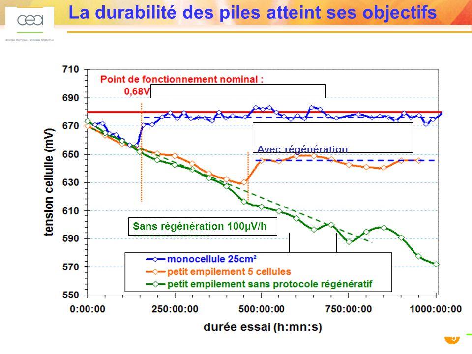 5 La durabilité des piles atteint ses objectifs Sans régénération 100µV/h Avec régénération