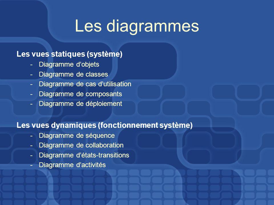 Les diagrammes Les vues statiques (système) -Diagramme dobjets -Diagramme de classes -Diagramme de cas dutilisation -Diagramme de composants -Diagramm