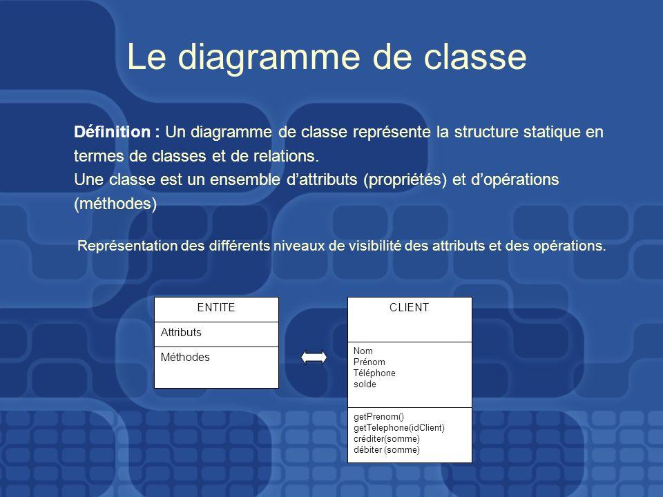 Le diagramme de classe AttENTITE Attributs Méthodes AttCLIENT Nom Prénom Téléphone solde getPrenom() getTelephone(idClient) créditer(somme) débiter (s