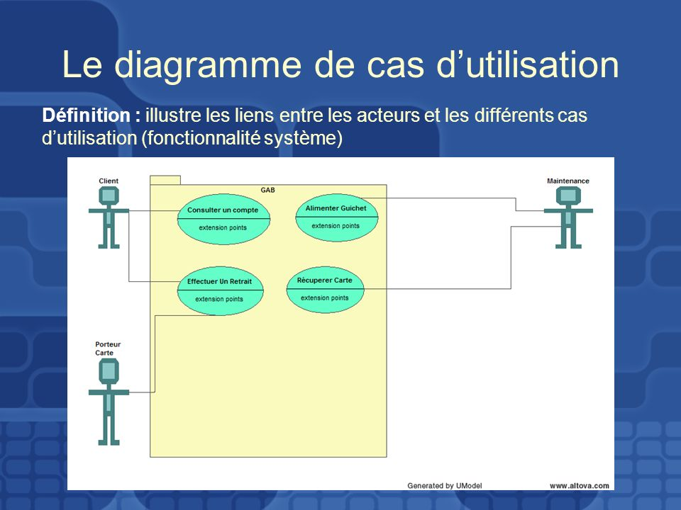 Le diagramme de cas dutilisation Définition : illustre les liens entre les acteurs et les différents cas dutilisation (fonctionnalité système)