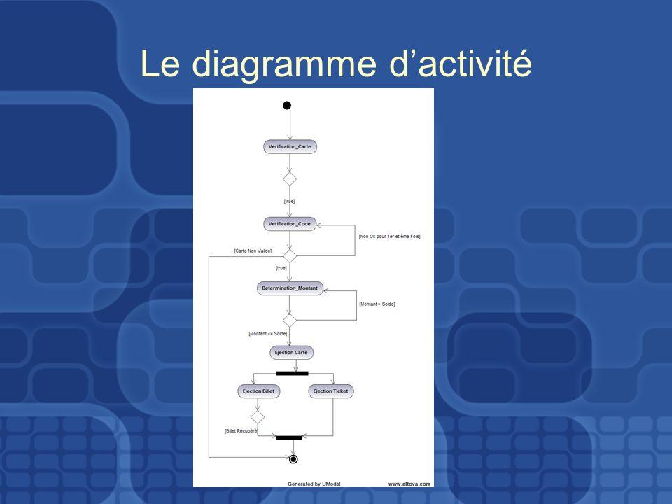 Le diagramme dactivité