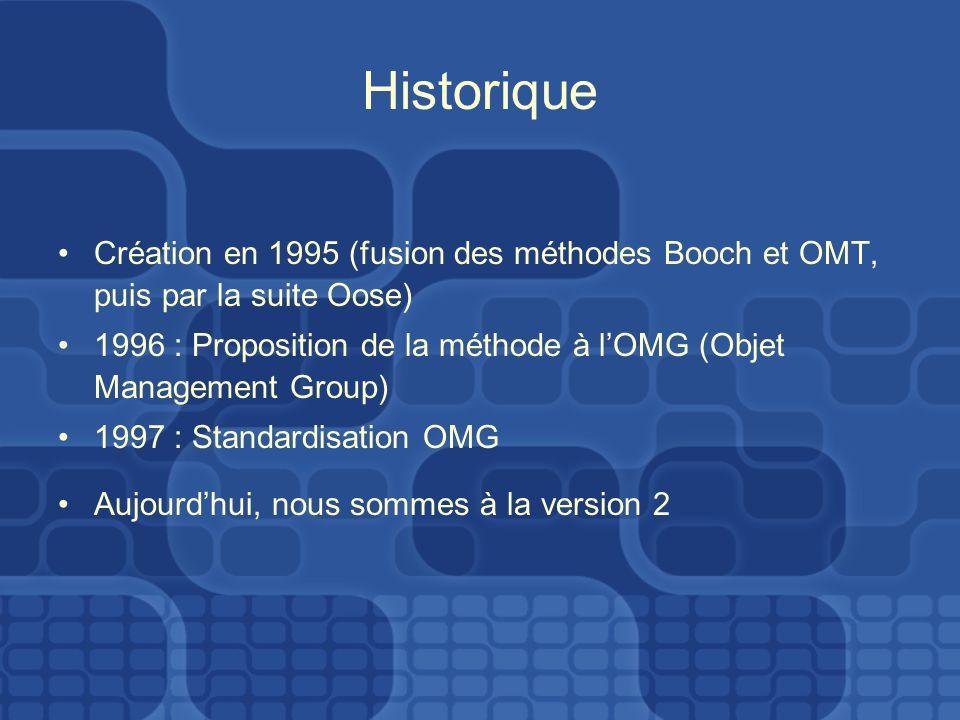 Historique Création en 1995 (fusion des méthodes Booch et OMT, puis par la suite Oose) 1996 : Proposition de la méthode à lOMG (Objet Management Group