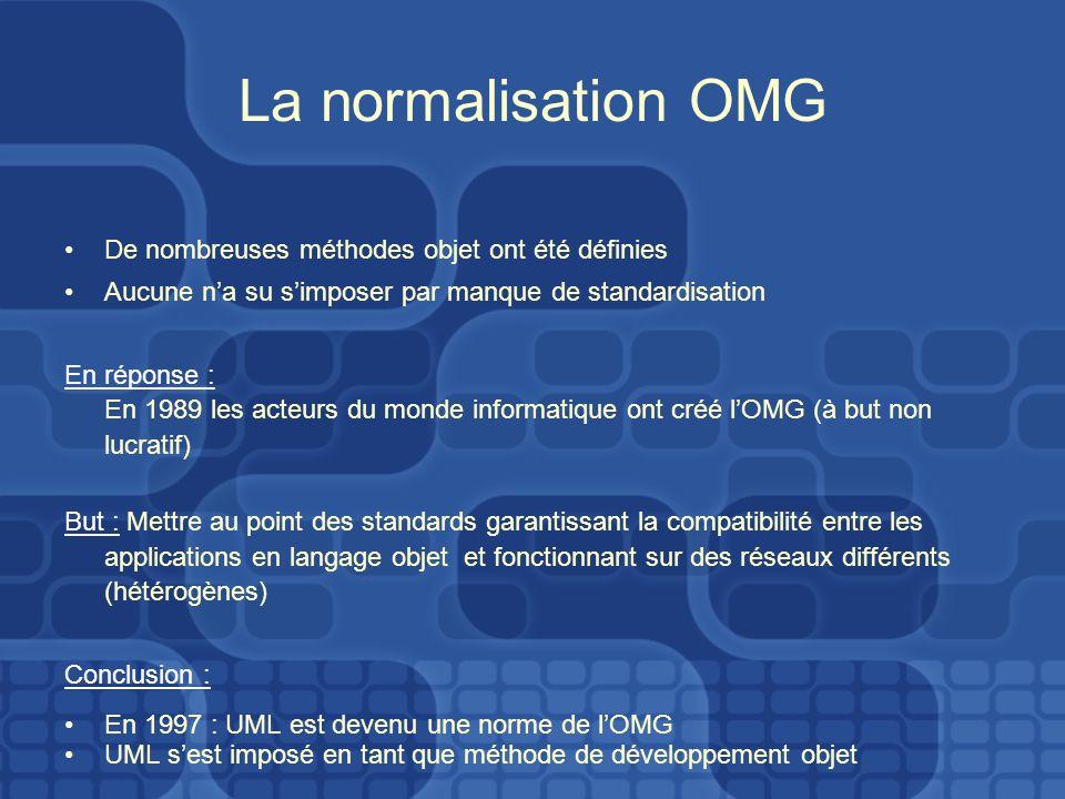 La normalisation OMG De nombreuses méthodes objet ont été définies Aucune na su simposer par manque de standardisation En réponse : En 1989 les acteur