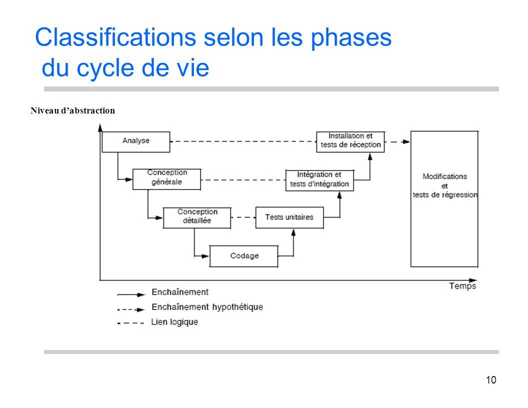 10 Classifications selon les phases du cycle de vie Niveau dabstraction