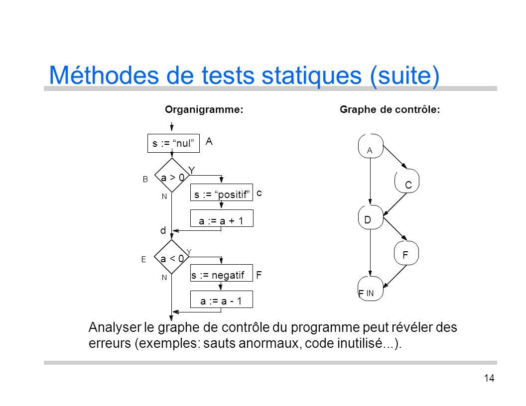 14 Méthodes de tests statiques (suite) Analyser le graphe de contrôle du programme peut révéler des erreurs (exemples: sauts anormaux, code inutilisé.