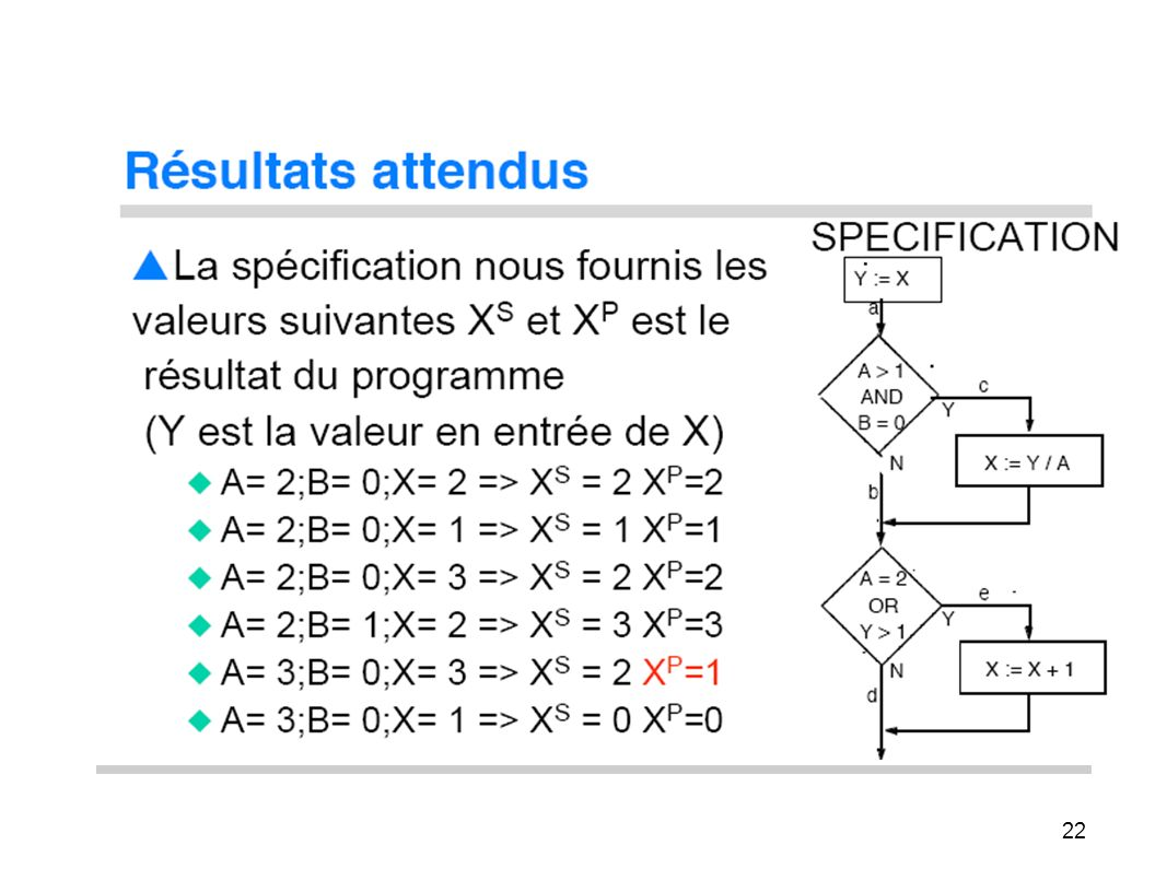 22 Résultats attendus La spécification nous fournis les valeurs suivantes XS et XP ext le résultat du programme (x est la valeur en entrée de x) A= 2;