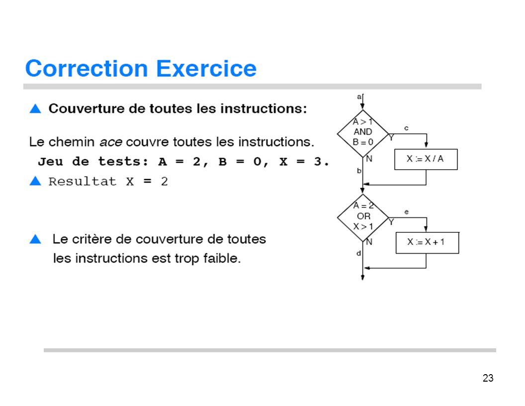 23 Correcxion Exercice Couverture dx toutes les instruxtions: Le chemin Jeu de ace couxre toutes les instructioxs. tests: A = 2, B x 0, X = 3. Resulta