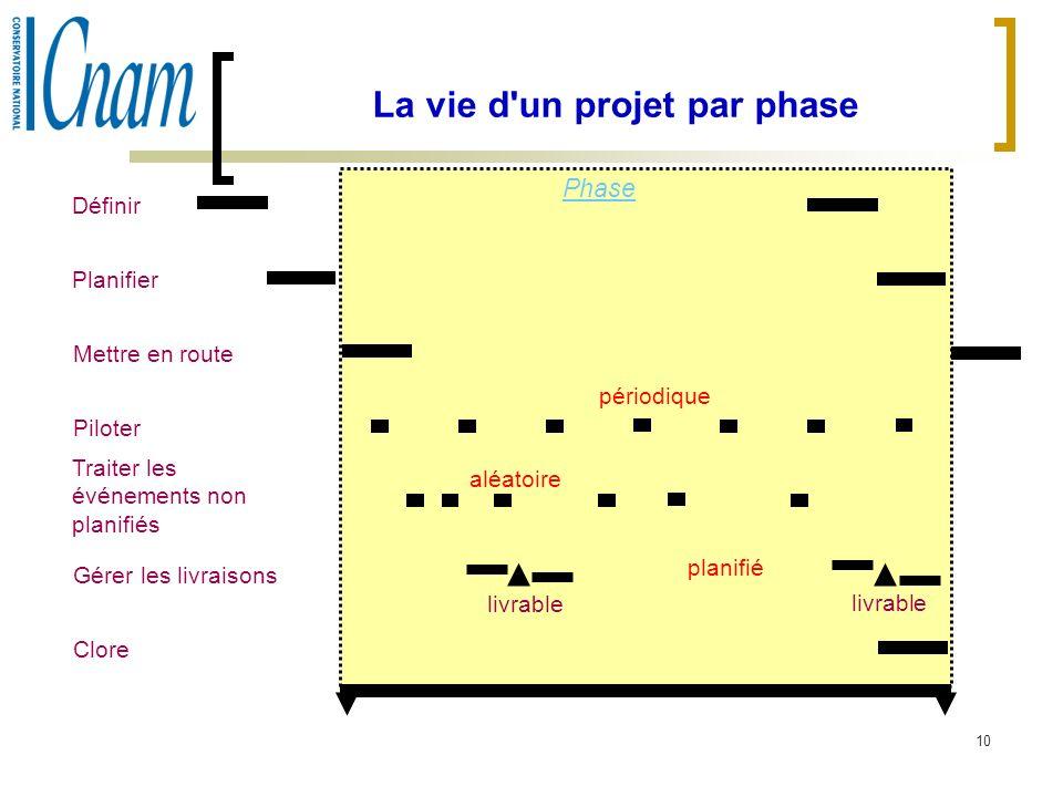 10 La vie d'un projet par phase Phase Définir Planifier Mettre en route Piloter Traiter les événements non planifiés Gérer les livraisons Clore périod