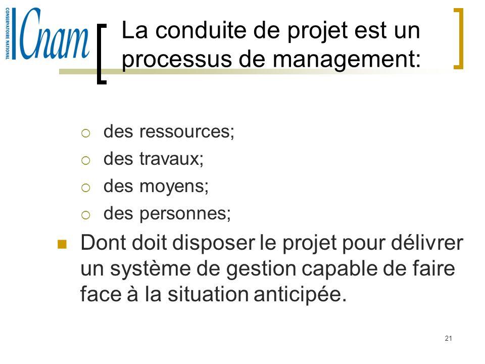 21 La conduite de projet est un processus de management: des ressources; des travaux; des moyens; des personnes; Dont doit disposer le projet pour dél
