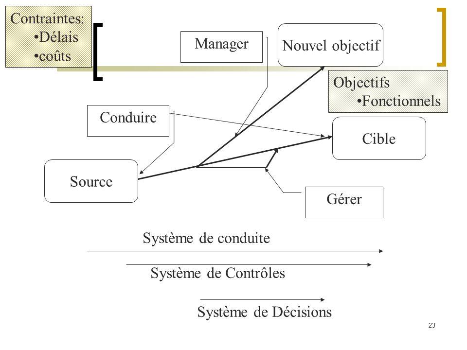 23 Source Cible Conduire Gérer Nouvel objectif Contraintes: Délais coûts Manager Objectifs Fonctionnels Système de conduite Système de Contrôles Systè