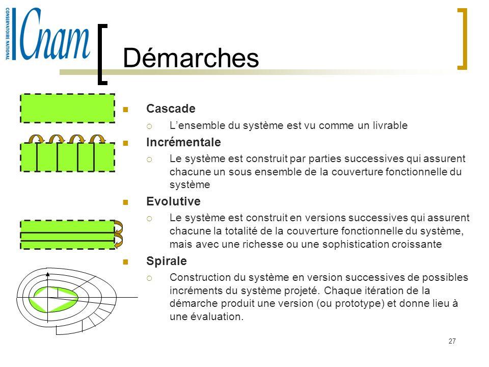 27 Démarches Cascade Lensemble du système est vu comme un livrable Incrémentale Le système est construit par parties successives qui assurent chacune