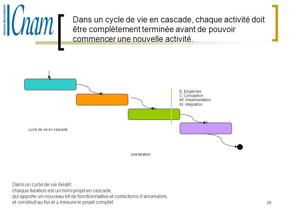 28 Dans un cycle de vie en cascade, chaque activité doit être complètement terminée avant de pouvoir commencer une nouvelle activité. E C IM IN cycle