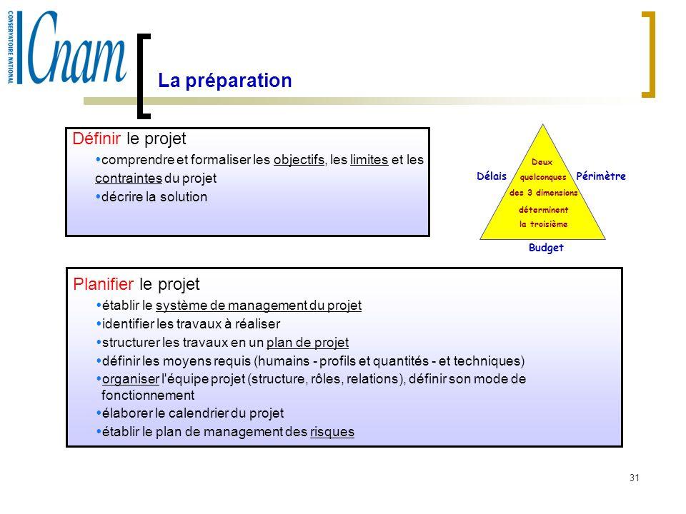 31 La préparation Définir le projet comprendre et formaliser les objectifs, les limites et les contraintes du projet décrire la solution Planifier le