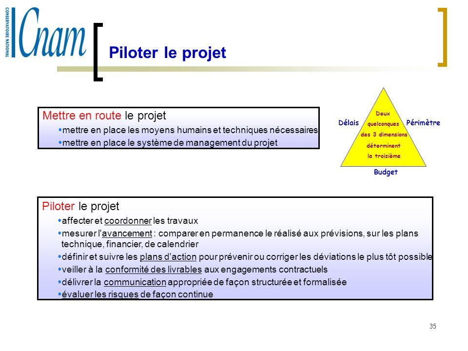 35 Piloter le projet affecter et coordonner les travaux mesurer l'avancement : comparer en permanence le réalisé aux prévisions, sur les plans techniq