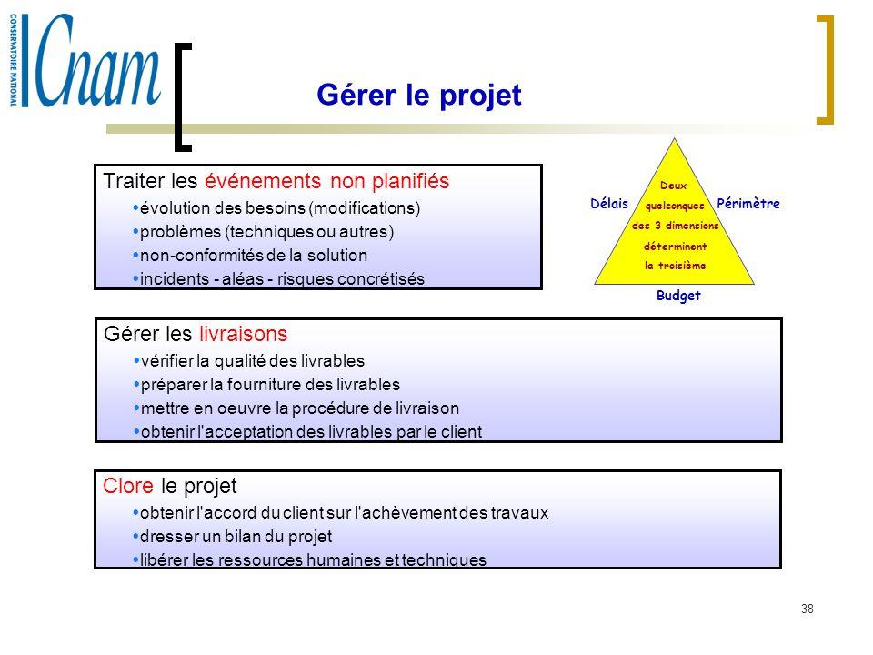 38 Gérer le projet Traiter les événements non planifiés évolution des besoins (modifications) problèmes (techniques ou autres) non-conformités de la s