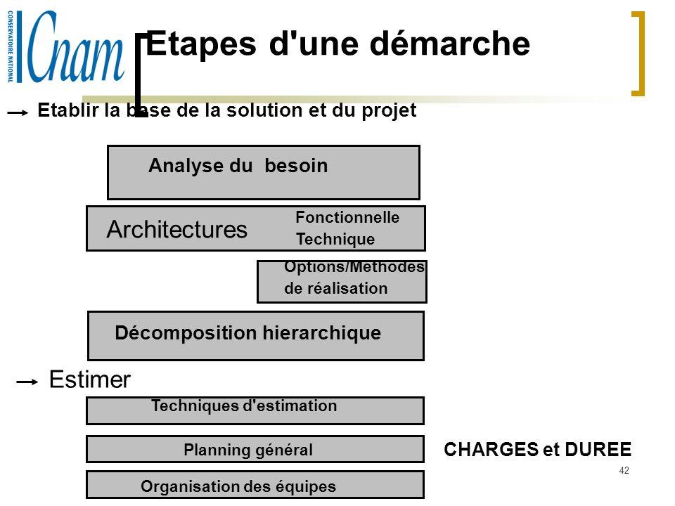 42 Etapes d'une démarche Etablir la base de la solution et du projet Estimer Analyse du besoin Architectures Fonctionnelle Technique Options/Méthodes