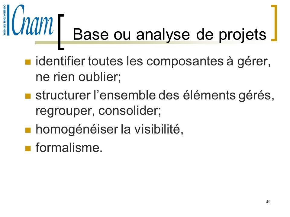 45 Base ou analyse de projets identifier toutes les composantes à gérer, ne rien oublier; structurer lensemble des éléments gérés, regrouper, consolid