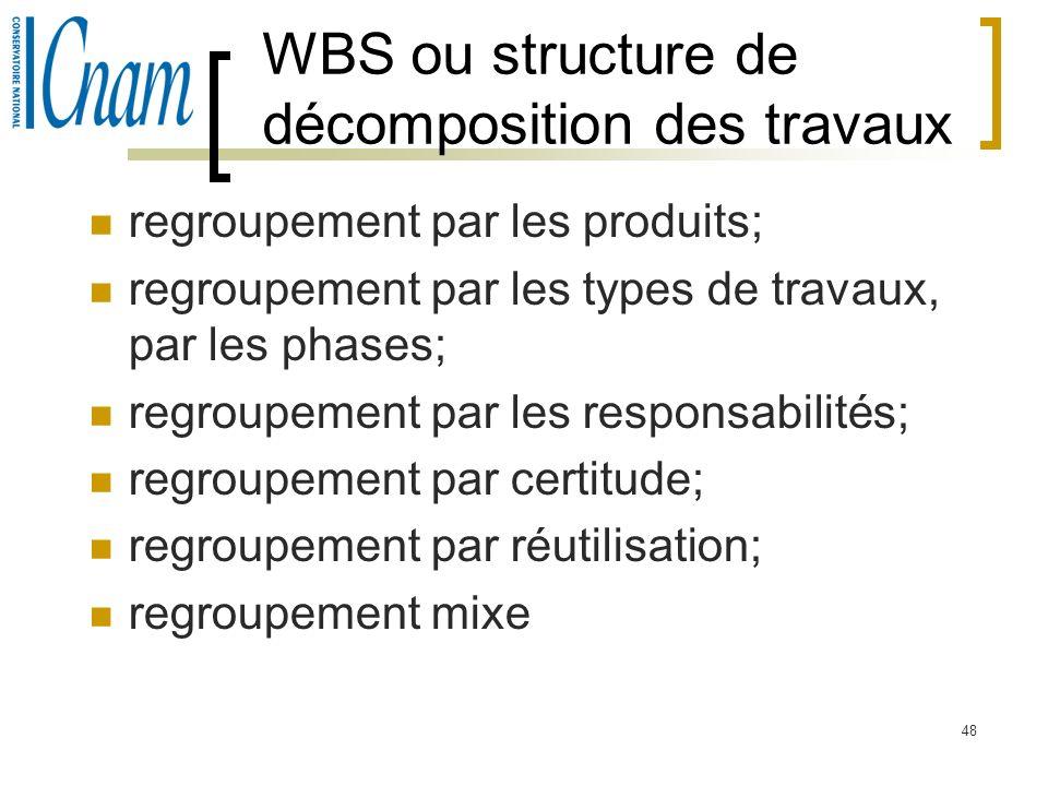 48 WBS ou structure de décomposition des travaux regroupement par les produits; regroupement par les types de travaux, par les phases; regroupement pa