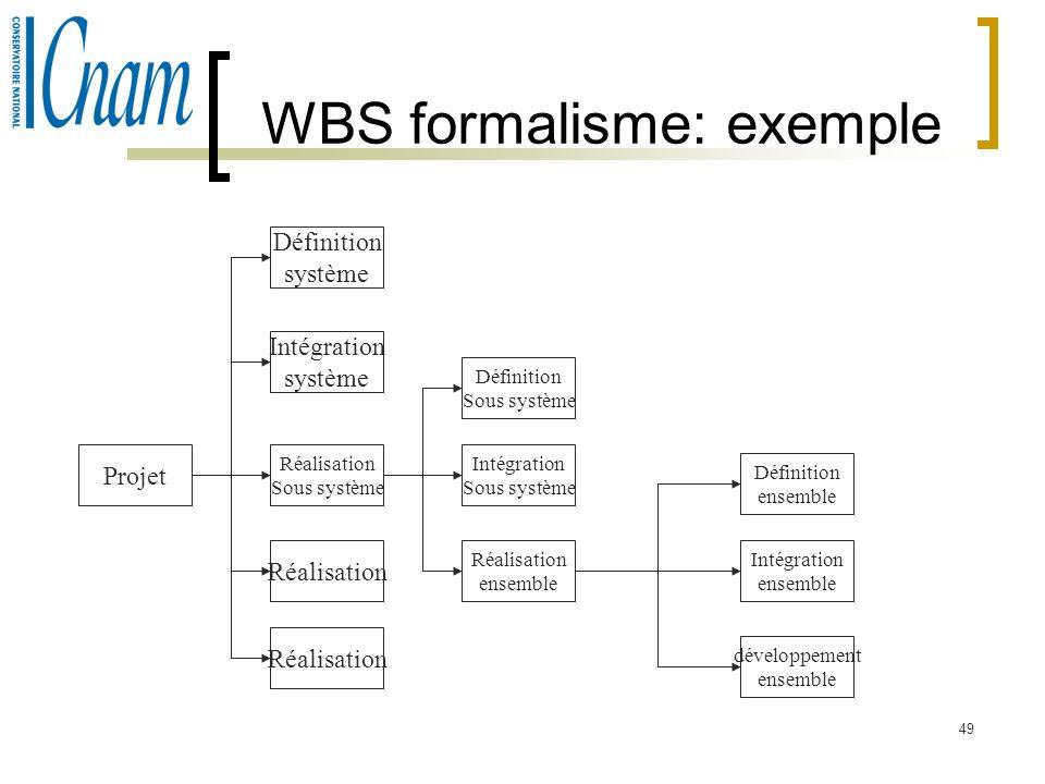 49 WBS formalisme: exemple Projet Définition système Intégration système Réalisation Sous système Réalisation Définition Sous système Intégration Sous