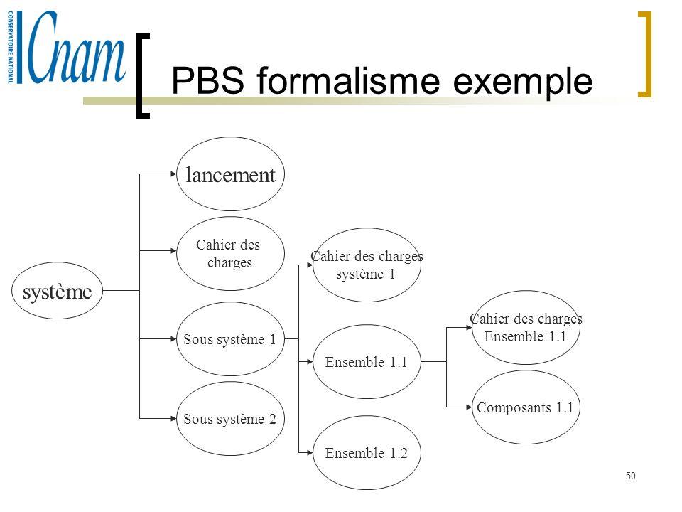 50 PBS formalisme exemple système lancement Cahier des charges Sous système 1 Sous système 2 Cahier des charges système 1 Ensemble 1.1 Ensemble 1.2 Ca