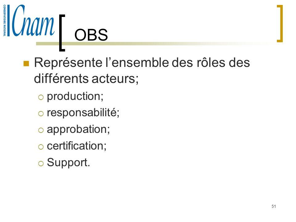 51 OBS Représente lensemble des rôles des différents acteurs; production; responsabilité; approbation; certification; Support.