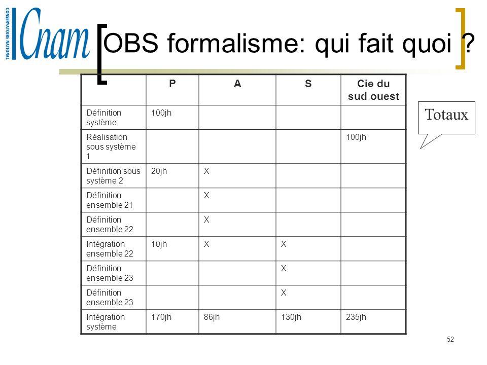52 OBS formalisme: qui fait quoi ? PASCie du sud ouest Définition système 100jh Réalisation sous système 1 100jh Définition sous système 2 20jhX Défin