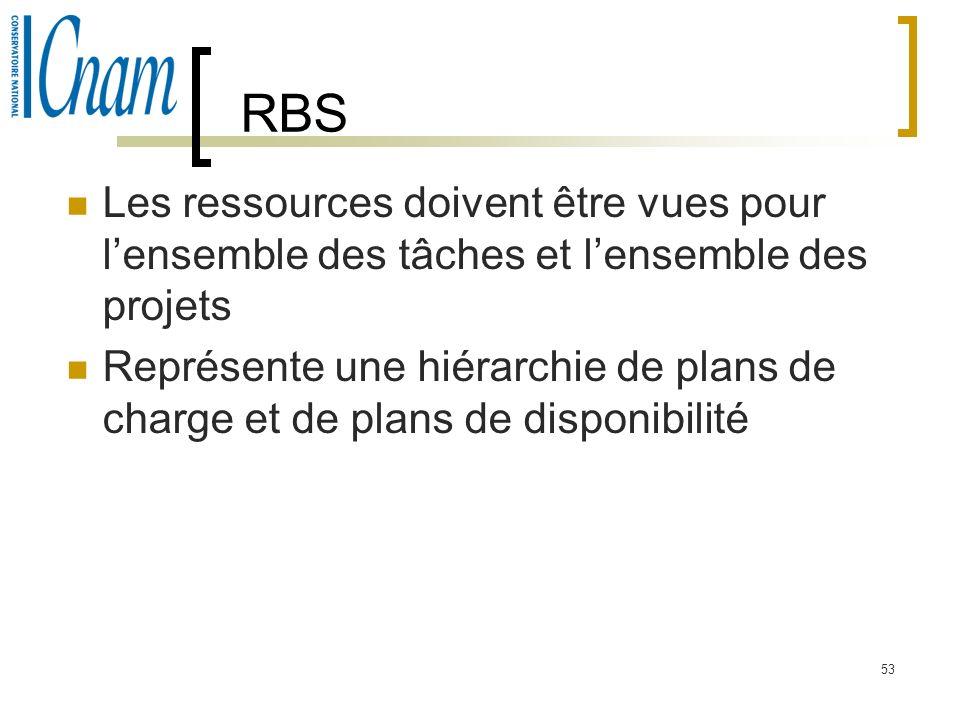 53 RBS Les ressources doivent être vues pour lensemble des tâches et lensemble des projets Représente une hiérarchie de plans de charge et de plans de