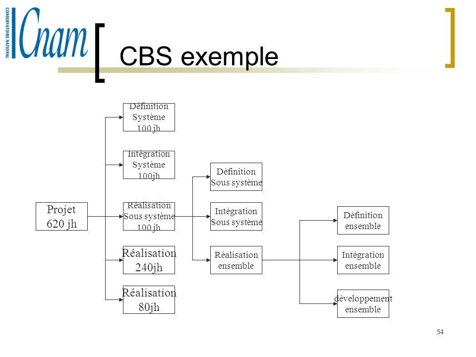 54 CBS exemple Projet 620 jh Définition Système 100 jh Intégration Système 100jh Réalisation Sous système 100 jh Réalisation 240jh Réalisation 80jh Dé