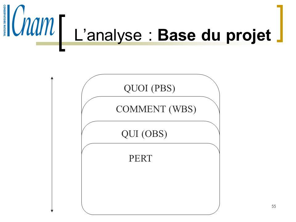 55 Lanalyse : Base du projet QUOI (PBS) COMMENT (WBS) QUI (OBS) PERT